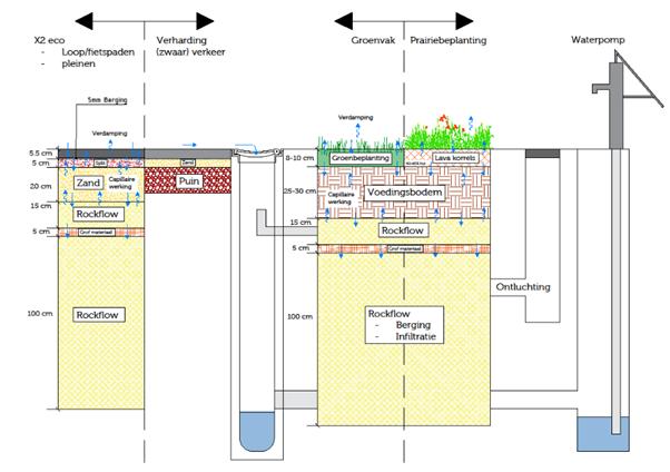 duurzame en vooruitstrevende innovatie gasthuisplein